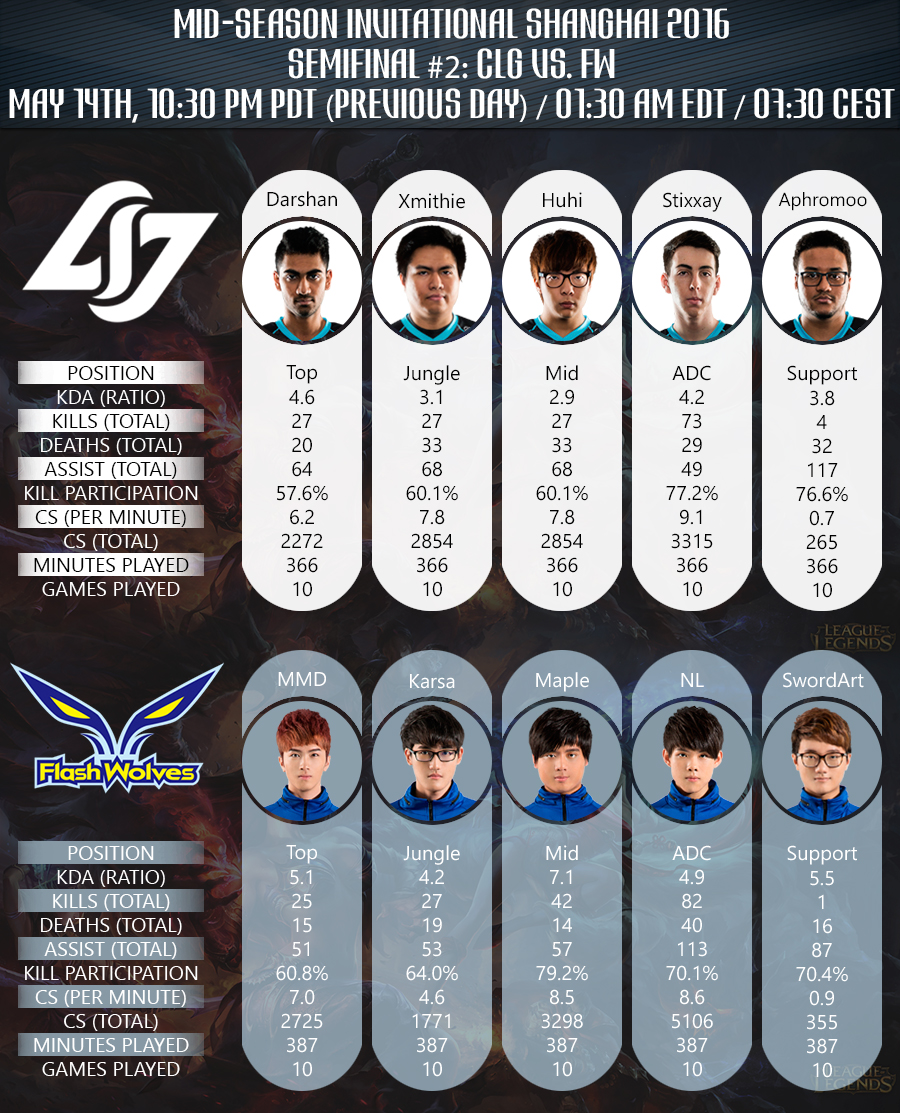 Semifinal Mid Season Invitational 2016 Team stats CLG vs FW Infografic