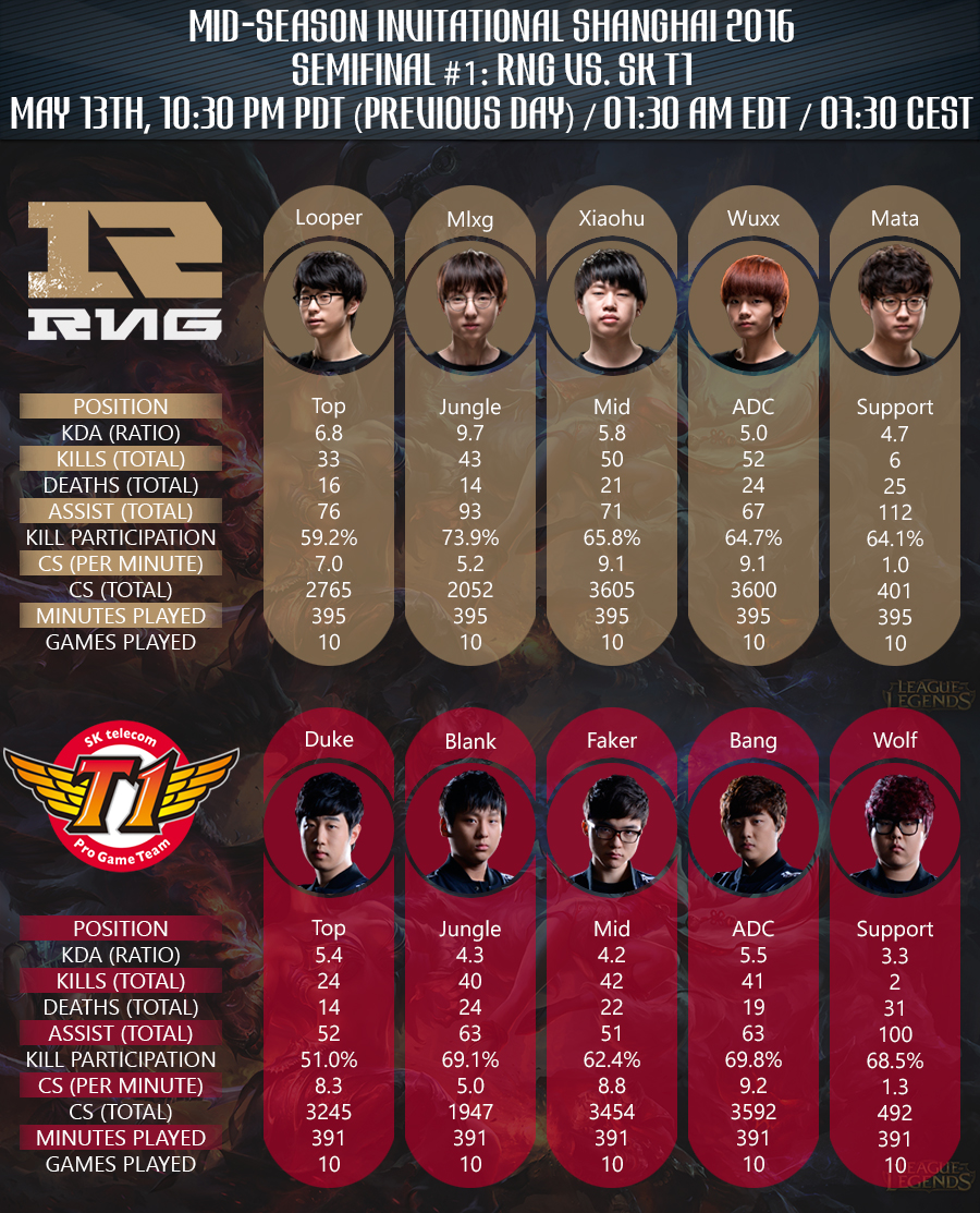 Semifinal Mid Season Invitational 2016 Team stats RNG vs SKT1