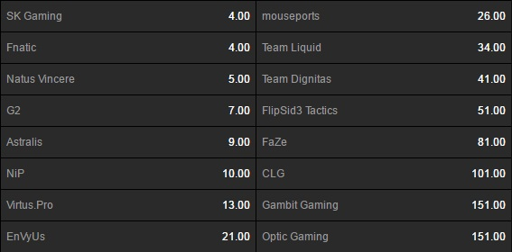 Betting Odds for the Outright Winners for the ESL Cologne 2016 CSGO Tournament on Betway