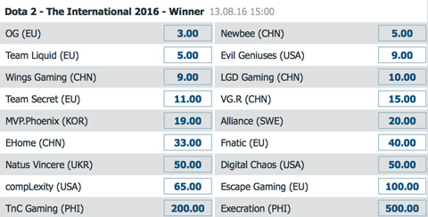 TI6 outright winner betting odds by bet-at-home