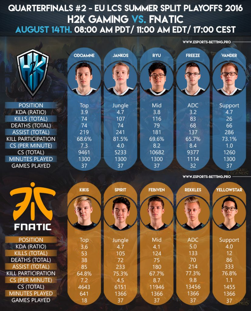 EU LCS Summer Playoffs 2016 Quarterfinals H2K Gaming vs. Fnatic