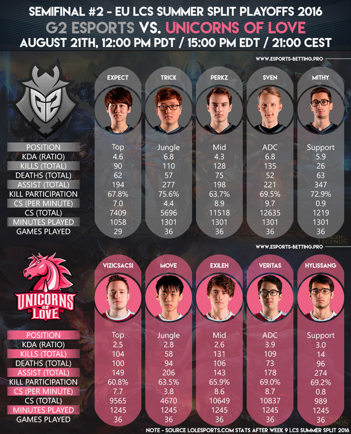 EU LCS Summer Playoffs 2016 Semifinals G2 Esports vs Unicorns of Love
