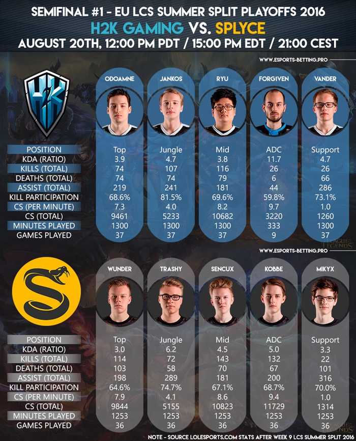 EU LCS Summer Playoffs 2016 Semifinals H2k Gaming vs Splyce