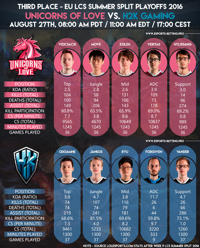 EU LCS Summer Playoffs 2016 Third Place Unicorns of Love vs H2K Gaming