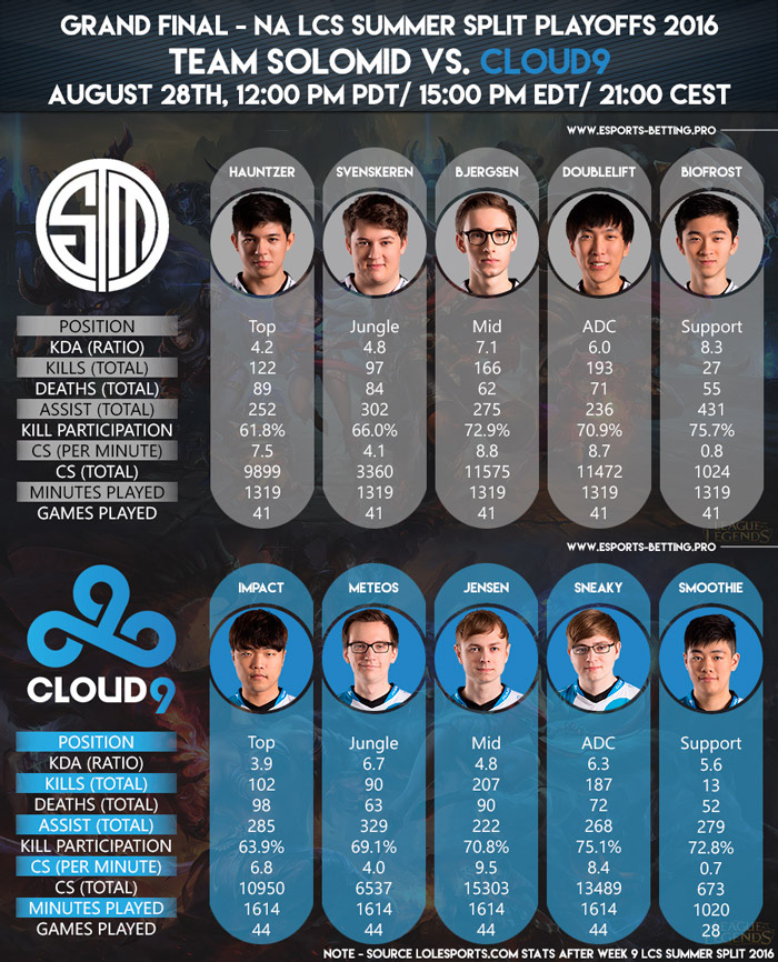 NA LCS Summer Playoffs 2016 Grand Final Team SoloMid vs Cloud9