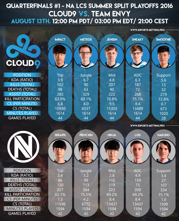 NA LCS Summer Playoffs 2016 Quarterfinals Cloud9 vs Team Envy