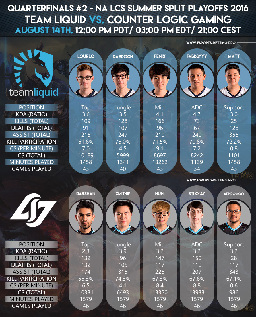 NA LCS Summer Playoffs 2016 Quarterfinals Team Liquid vs. Counter Logic Gaming