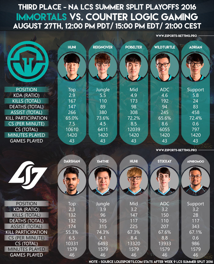 NA LCS Summer Playoffs 2016 Third Place Immortals vs Counter Logic Gaming