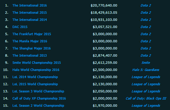 comparison prize money tournament lol dota2 halo call of duty smite
