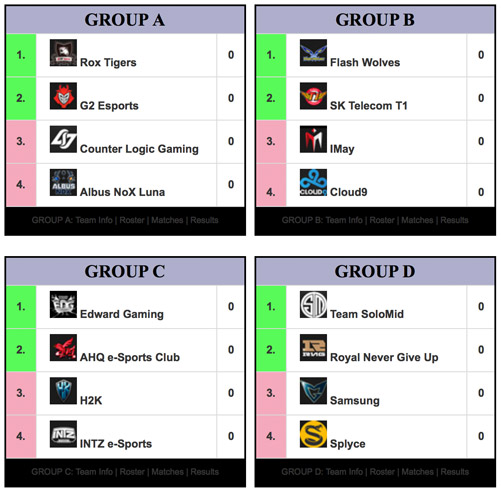 Groups of the LoL Worlds 2016