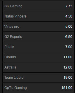 Winner Outright ESL One New York 2016 - Betting Odds on Betway