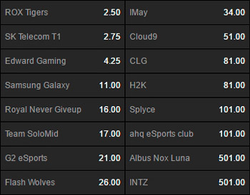 Winner Outright for the LoL World Championship 2016 Betting Odds on Betway