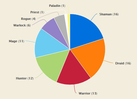 Hearthstone World Championship 2016 Decklist Distribution