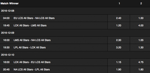Match Winner Betting Odds All Star Barcelone 2016 Betway