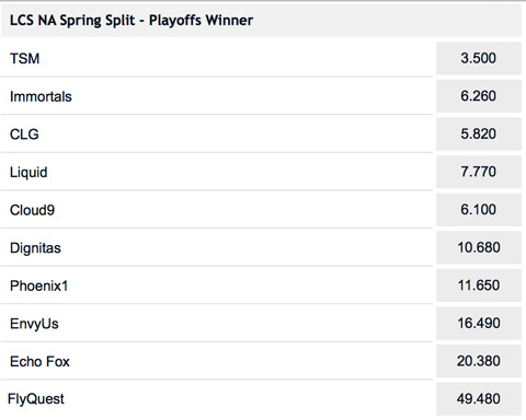 Outright Winner Betting Odds NA LCS 2017 Spring Split at Pinnacle