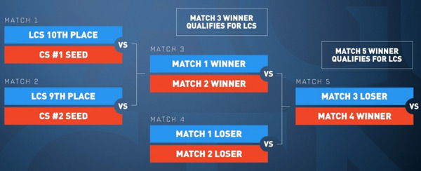 LCS Summer Promotion Relegation Tournament 2017 Format