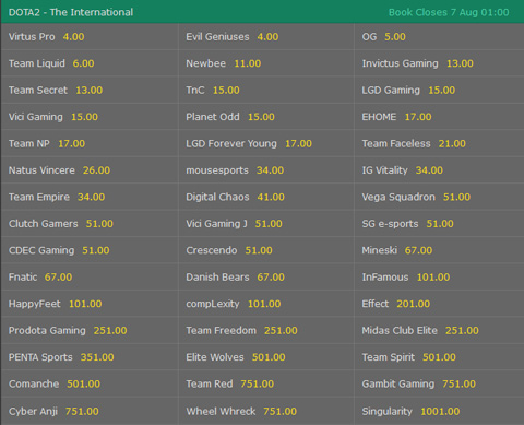 TI7 Outright Winner Betting Odds Dota 2 The International at Bet365