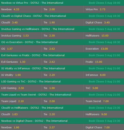 dota2 the international 2017 group phase day4 match winner betting odds bet365