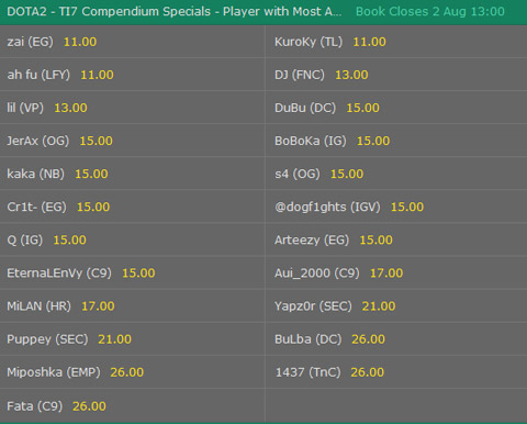 dota2 player with most assists in a game TI7 compendium special betting odds at bet365