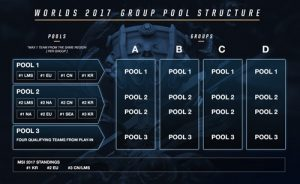 LoL Worlds 2017 group stage drawing