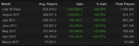 Pubg betting overview of Steam Charts Player Count