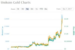 The Rise of Unikoin Gold Chart