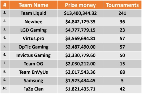 Top 10 Highest Earning eSports Teams in 2017