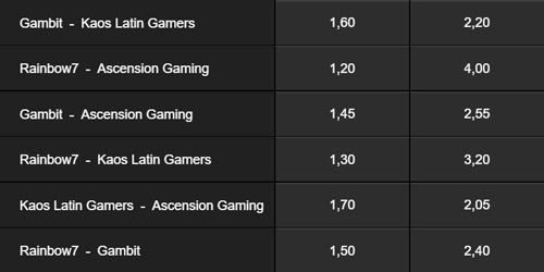 Match Winner Betting Odds MSI 2018 on Betway