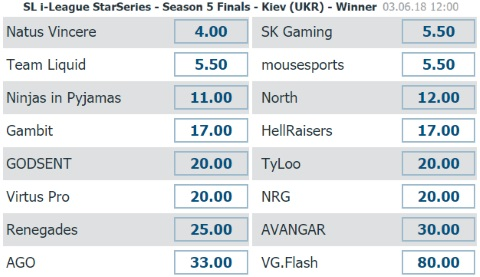 StarSeries & i-League Season 5 Bet-at-home Outright Winner Betting Odds