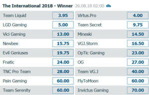 Outright-Winner-The-International-2018-TI8-Betting-Odds-on-Bet-at-Home