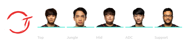 100 Thieves League of Legends Worlds 2018 Team
