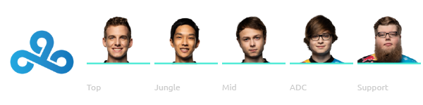 Cloud9 League of Legends Worlds 2018 Team