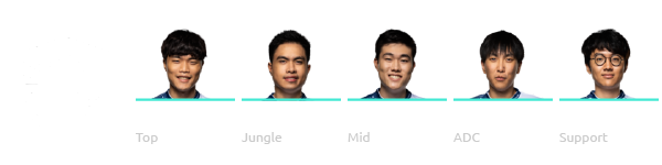 Team Liquid League of Legends Worlds 2018 Team
