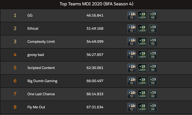 The Mythic Dungeon International 2020 Standings