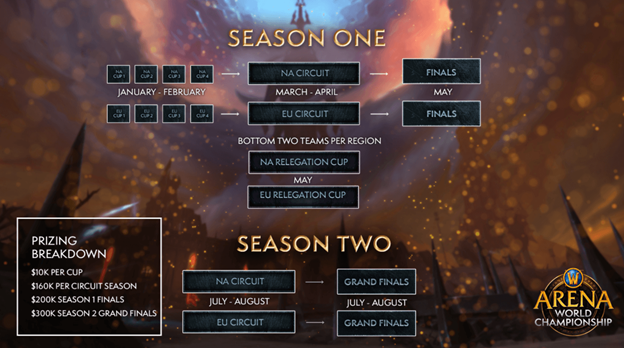 WoW Arena The Season1 and 2 Finals brackets