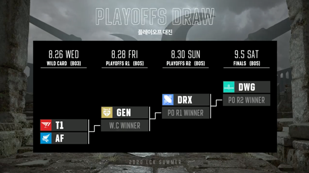 Playoffs draw for the 2020 LCK Summer Playoffs
