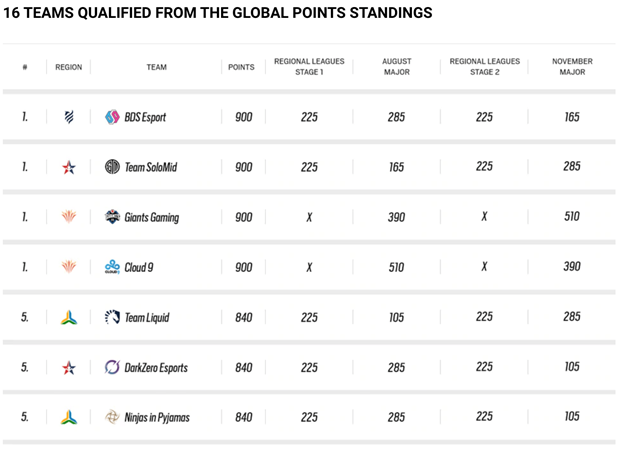 Rainbow Six Siege Global Points Standings