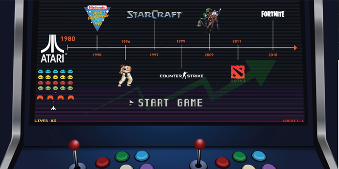 Graphic of a timeline from 1980 to 2018, showing the growth of esports over time. Starts with Atari and Space Invaders, ends with Fortnite. Image is set on the screen of an old-school arcade machine.