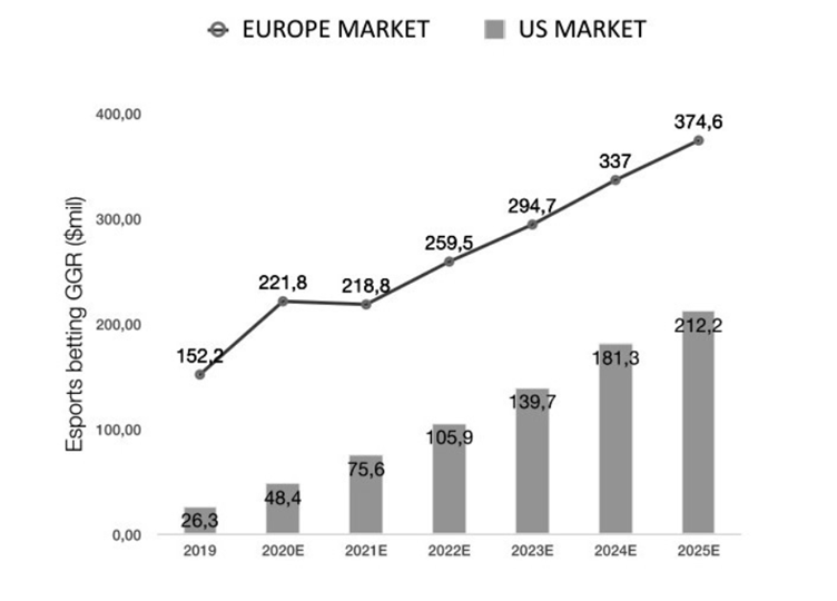 Graph estimating the growth of esports betting GGR from 2019 to 2025 in millions of USD. One line for Europe market and separate bars for US market.